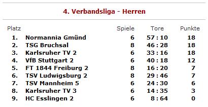 Tabelle nach Spieltag 6/7